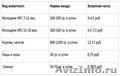 Продается С.У.П–углеводный пребиотический корм(повешение продуктивности с/х живо